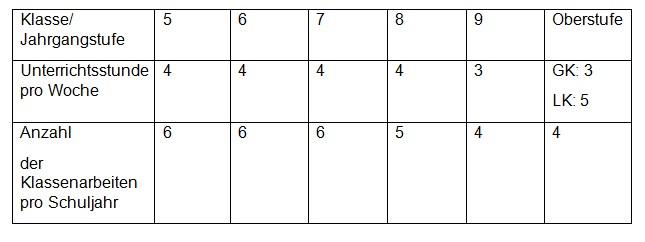 Mathematik Stundenverteilung