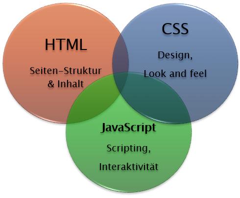 Modernes Webdesign